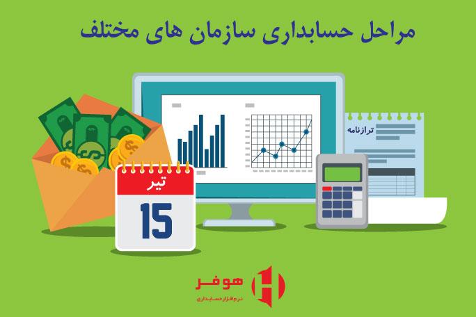 حسابداری سازمان های مختلف