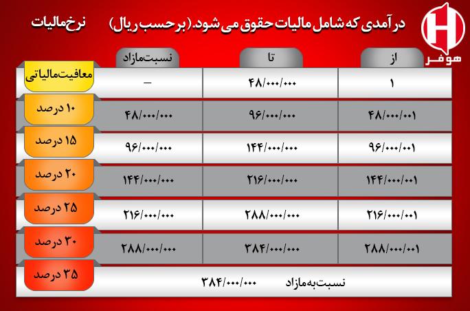 جدول مالیات حقوق 1400 کارکنان